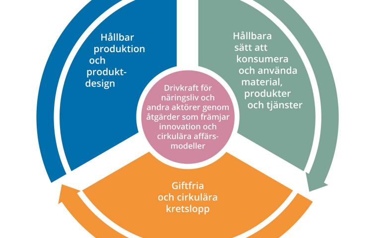 Foto: Cirkulär ekonomi– Handlingsplan för omställning av Sverige